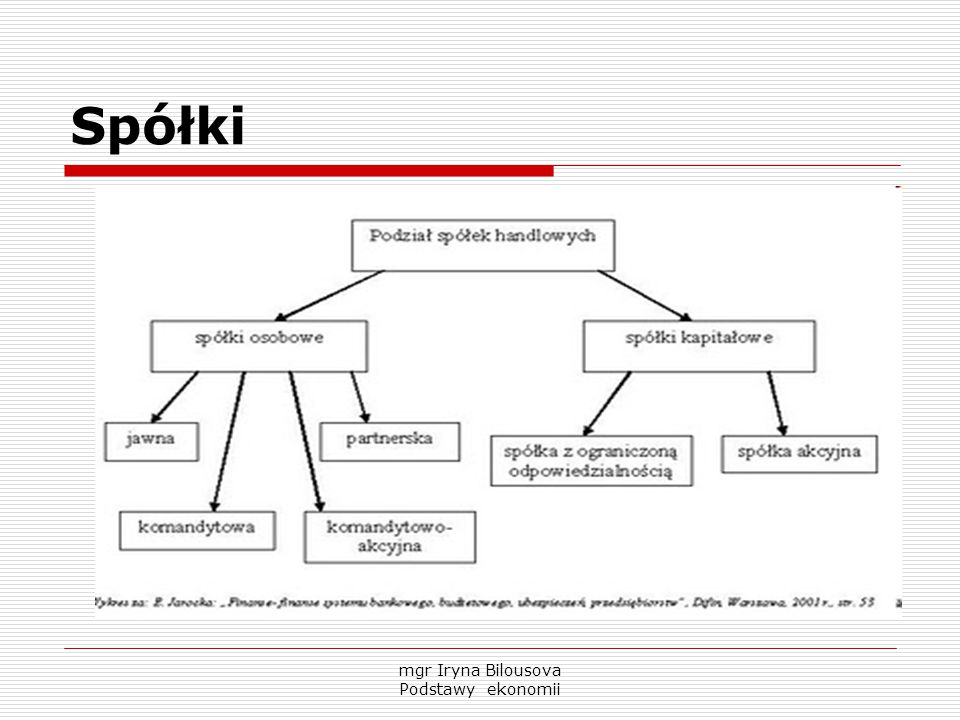 mgr Iryna Bilousova Podstawy ekonomii