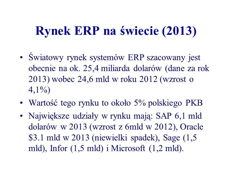 Rynek ERP na świecie (2013)