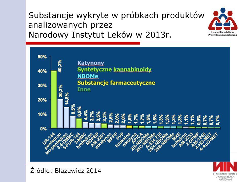 Substancje wykryte w próbkach produktów analizowanych przez Narodowy Instytut Leków w 2013r.