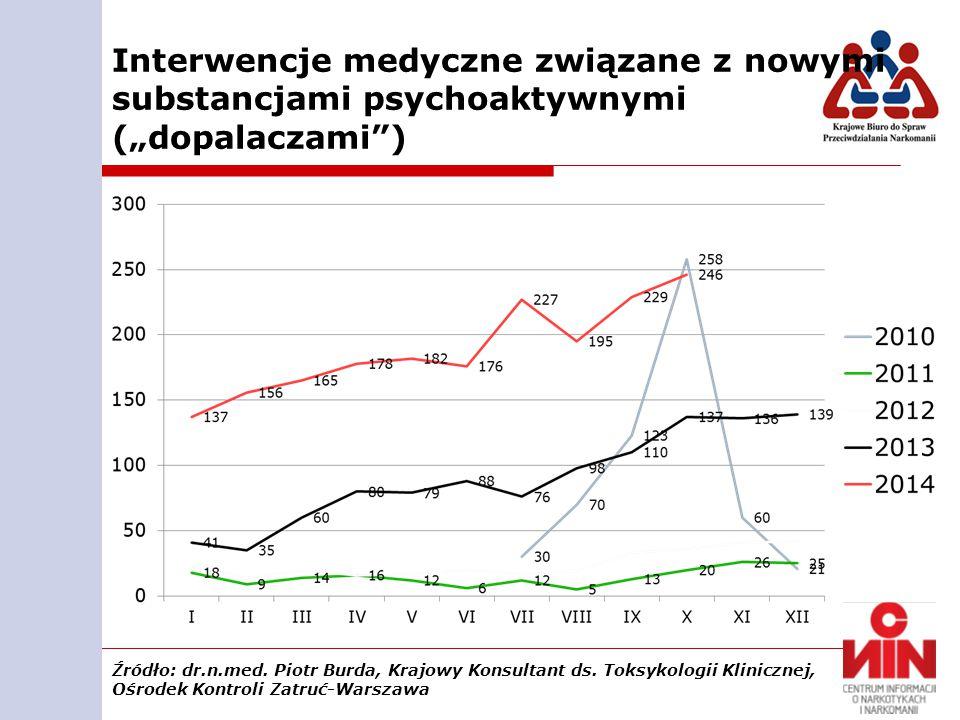 """Interwencje medyczne związane z nowymi substancjami psychoaktywnymi (""""dopalaczami )"""