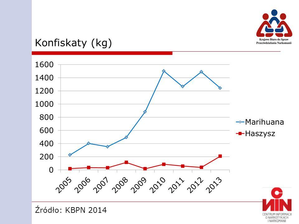 Konfiskaty (kg) Źródło: KBPN 2014