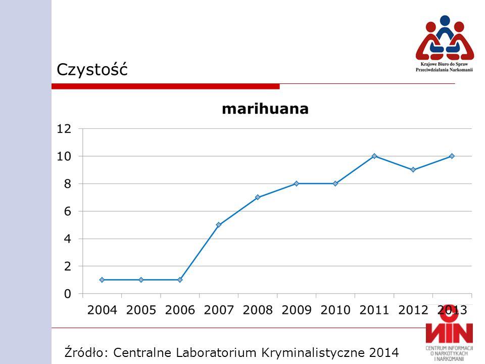 Czystość Źródło: Centralne Laboratorium Kryminalistyczne 2014