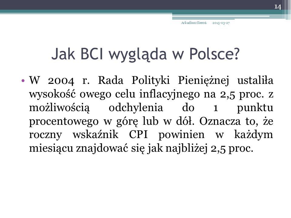 Jak BCI wygląda w Polsce