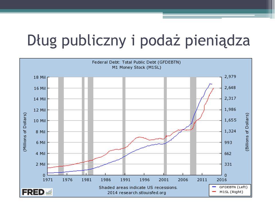 Dług publiczny i podaż pieniądza