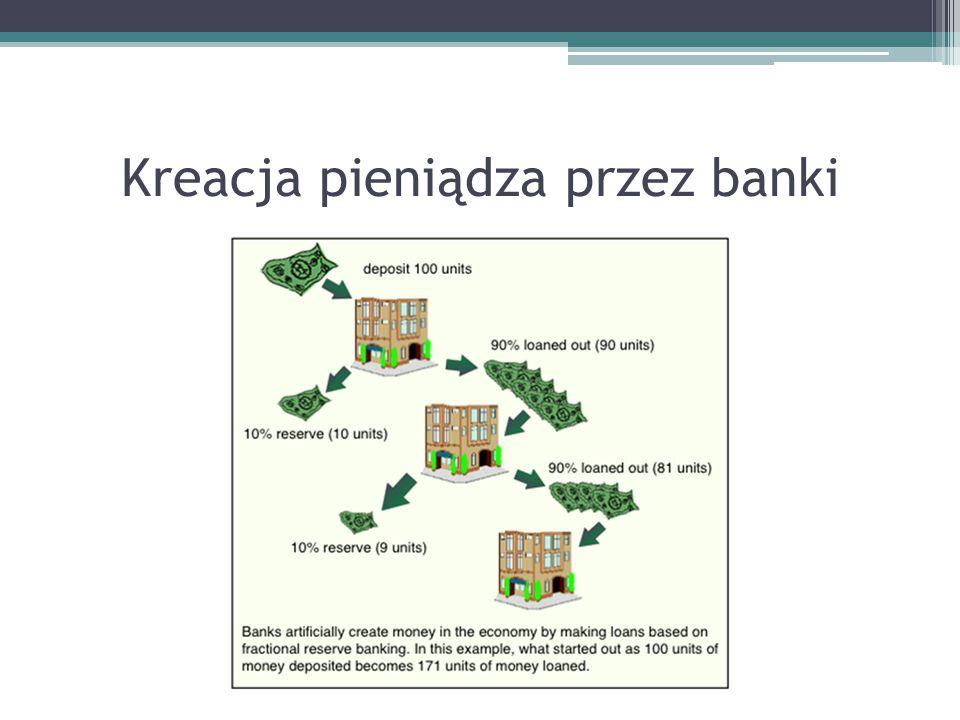 Kreacja pieniądza przez banki