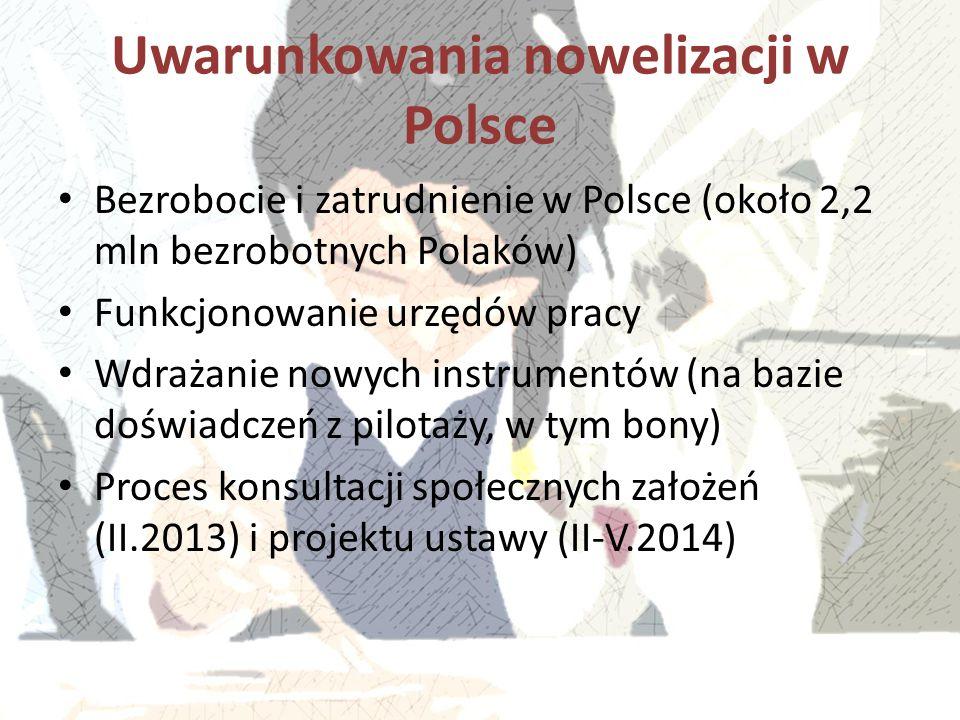 Uwarunkowania nowelizacji w Polsce
