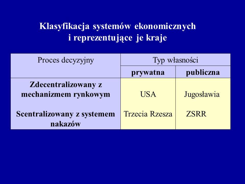Klasyfikacja systemów ekonomicznych i reprezentujące je kraje