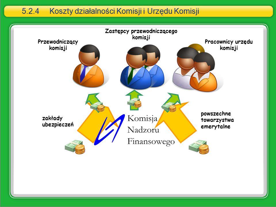 5.2.4 Koszty działalności Komisji i Urzędu Komisji