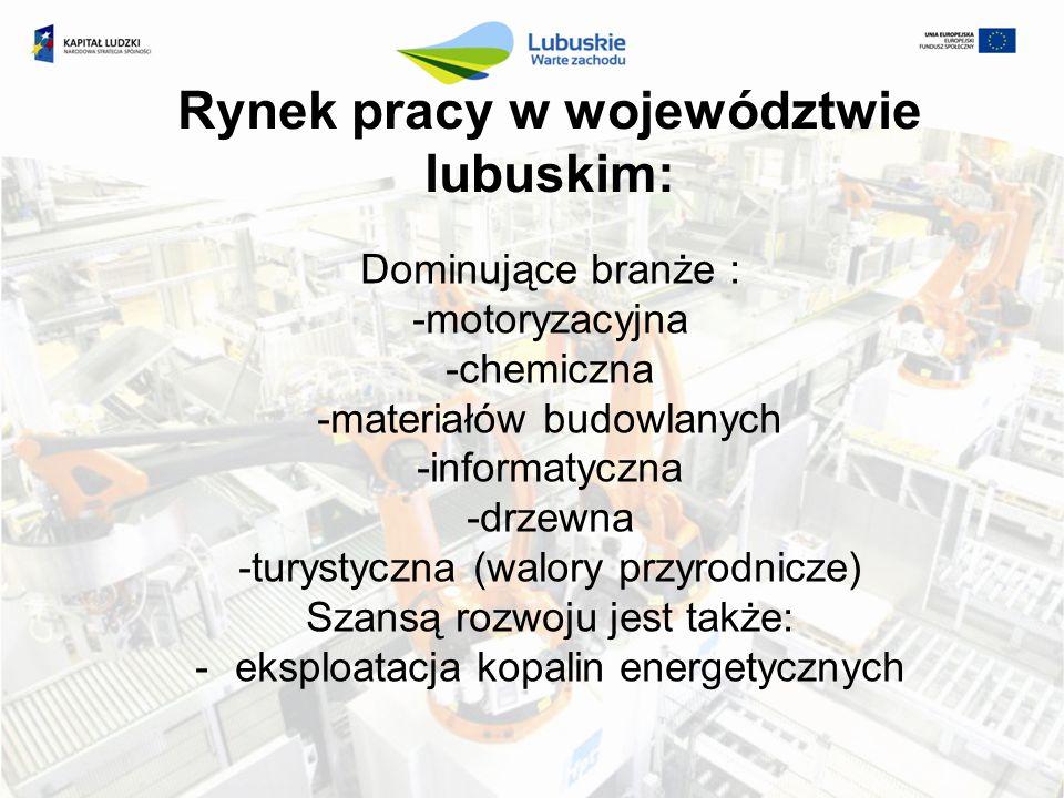 Rynek pracy w województwie lubuskim: