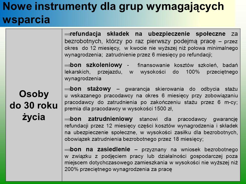 Nowe instrumenty dla grup wymagających wsparcia