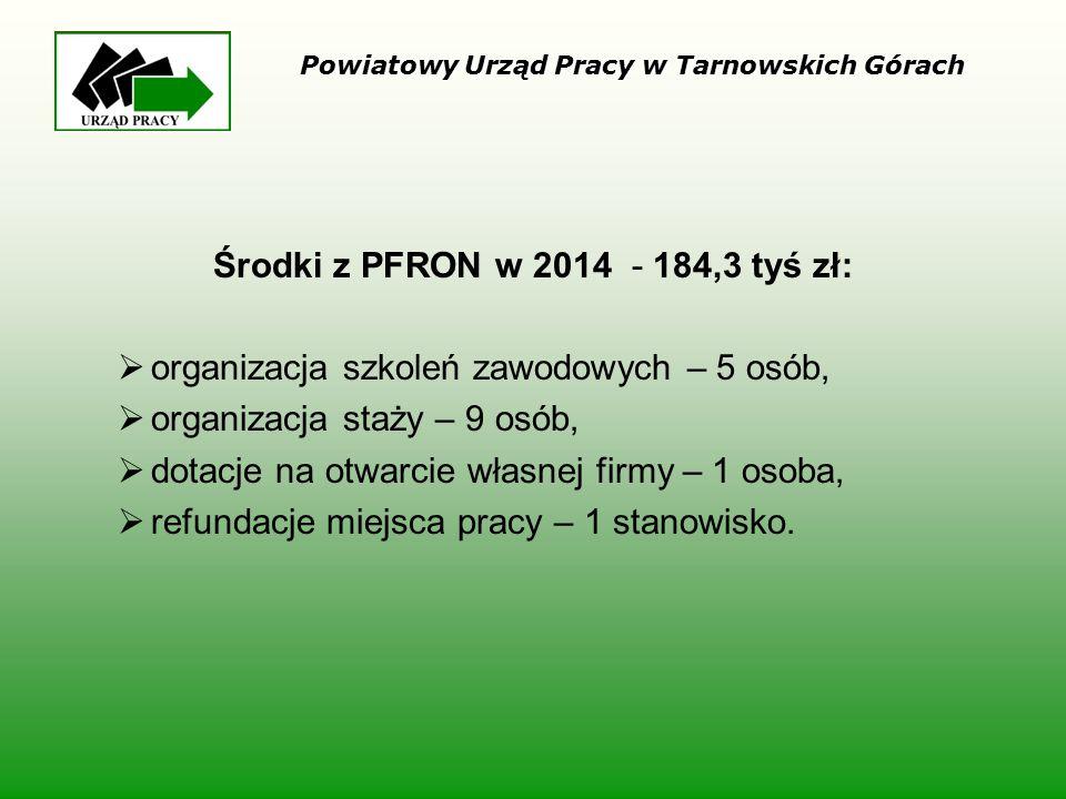 Środki z PFRON w 2014 - 184,3 tyś zł: