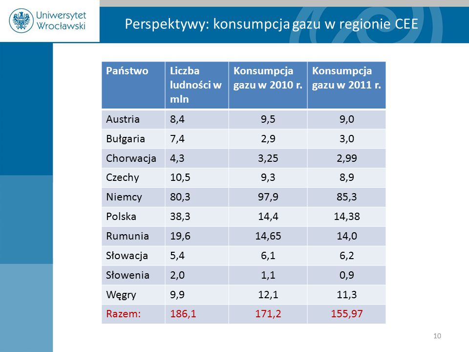 Perspektywy: konsumpcja gazu w regionie CEE