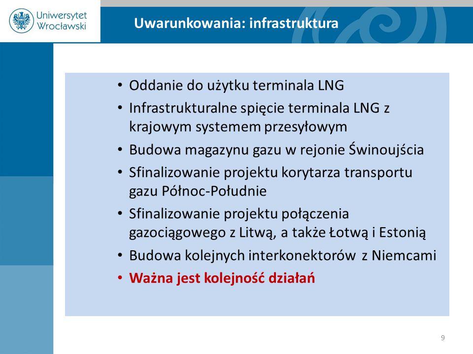 Uwarunkowania: infrastruktura