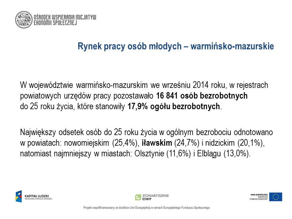 Rynek pracy osób młodych – warmińsko-mazurskie