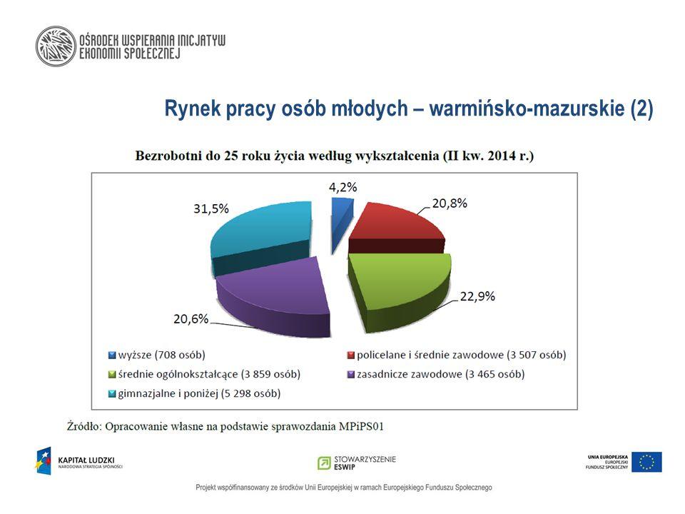 Rynek pracy osób młodych – warmińsko-mazurskie (2)
