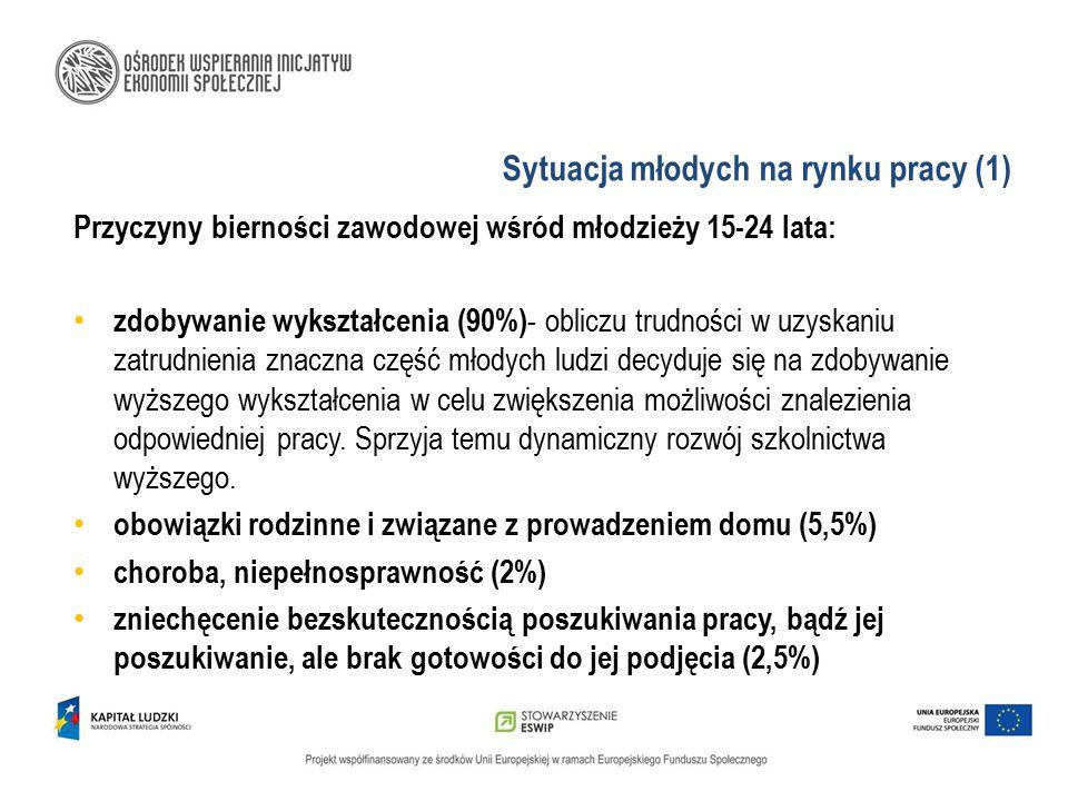 Sytuacja młodych na rynku pracy (1)