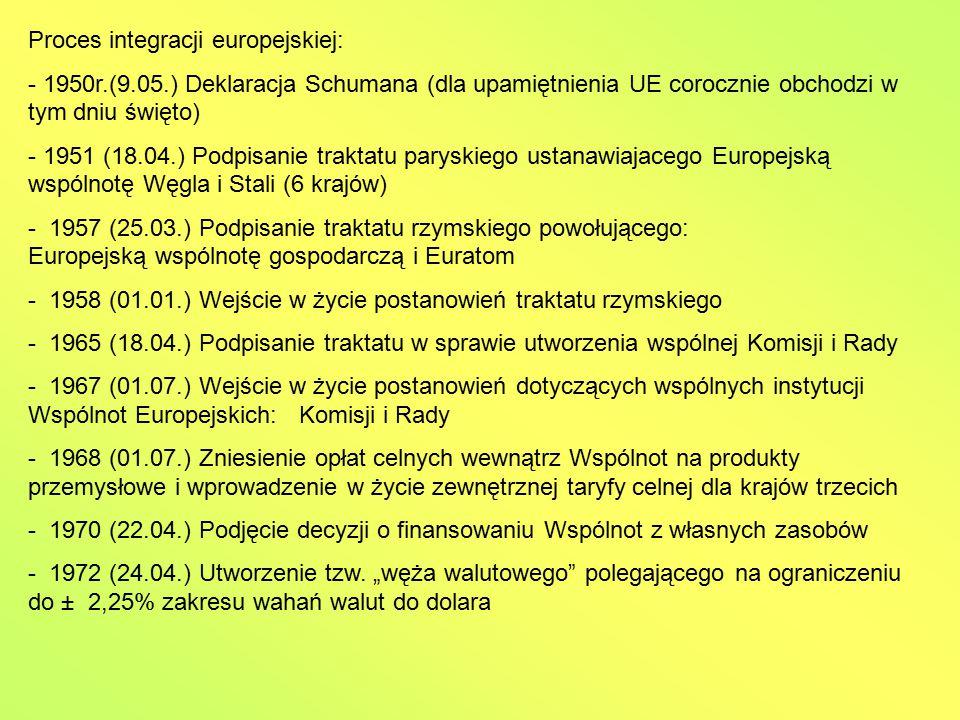 Proces integracji europejskiej: