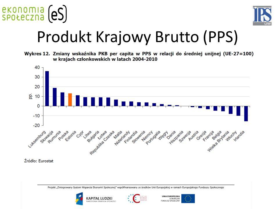 Produkt Krajowy Brutto (PPS)