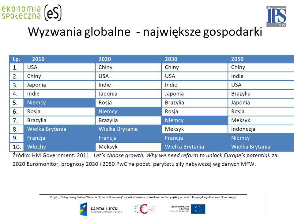 Wyzwania globalne - największe gospodarki