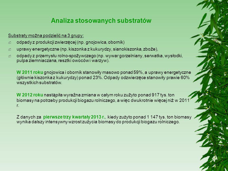 Analiza stosowanych substratów