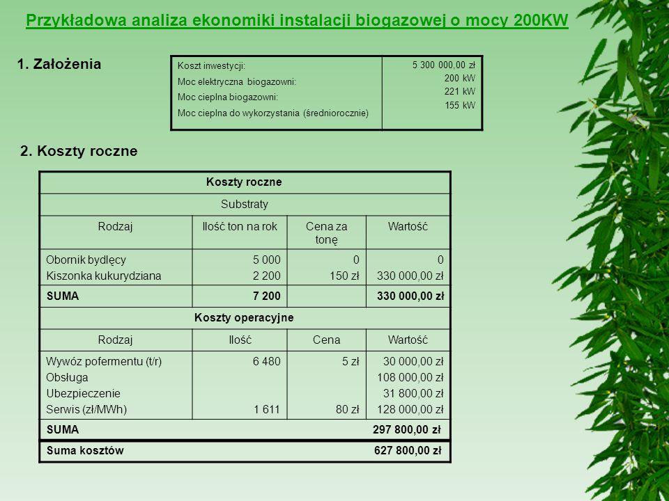 Przykładowa analiza ekonomiki instalacji biogazowej o mocy 200KW