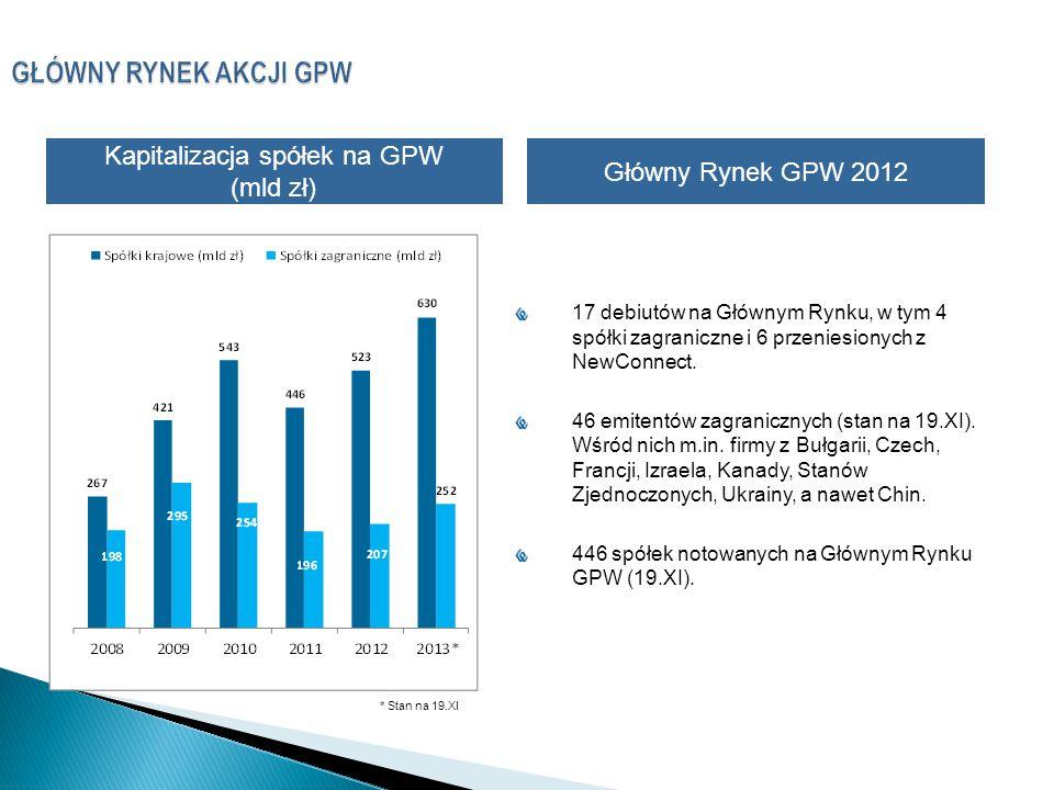 Kapitalizacja spółek na GPW (mld zł)