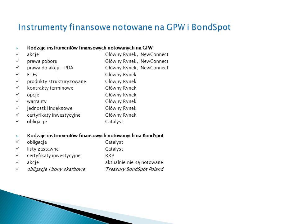 Instrumenty finansowe notowane na GPW i BondSpot