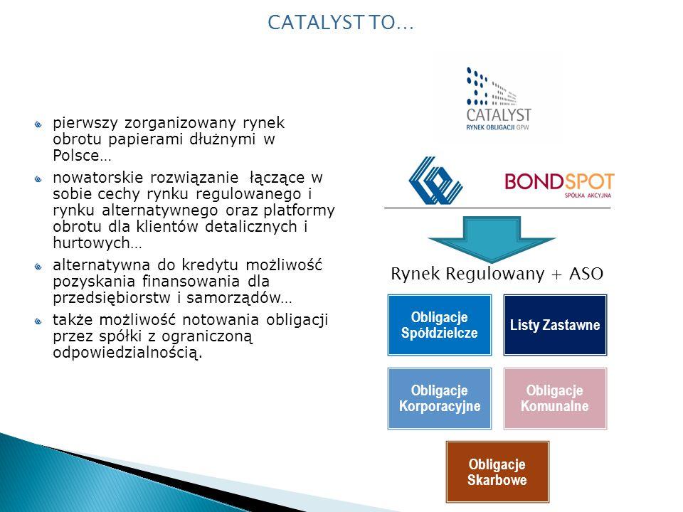 Obligacje Spółdzielcze Obligacje Korporacyjne