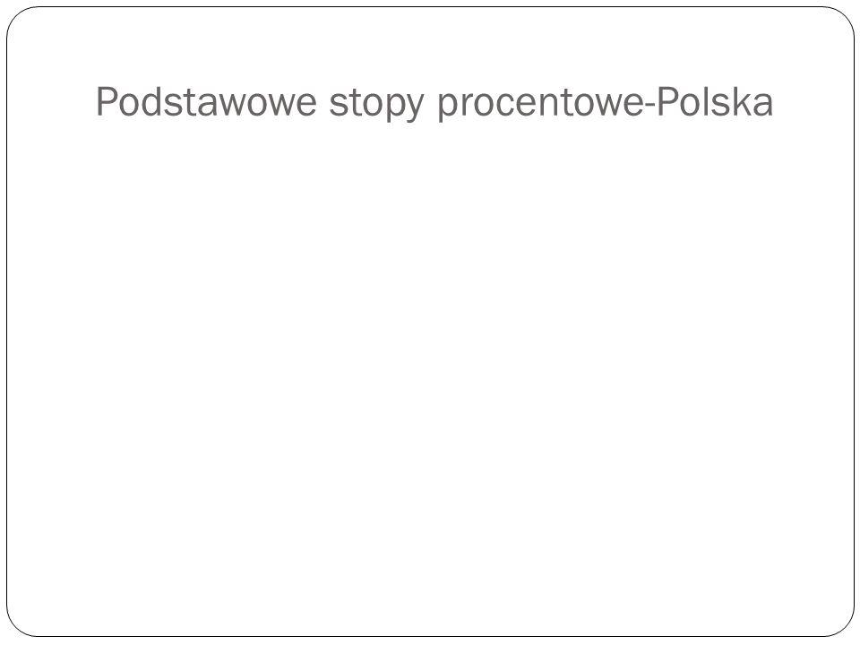 Podstawowe stopy procentowe-Polska