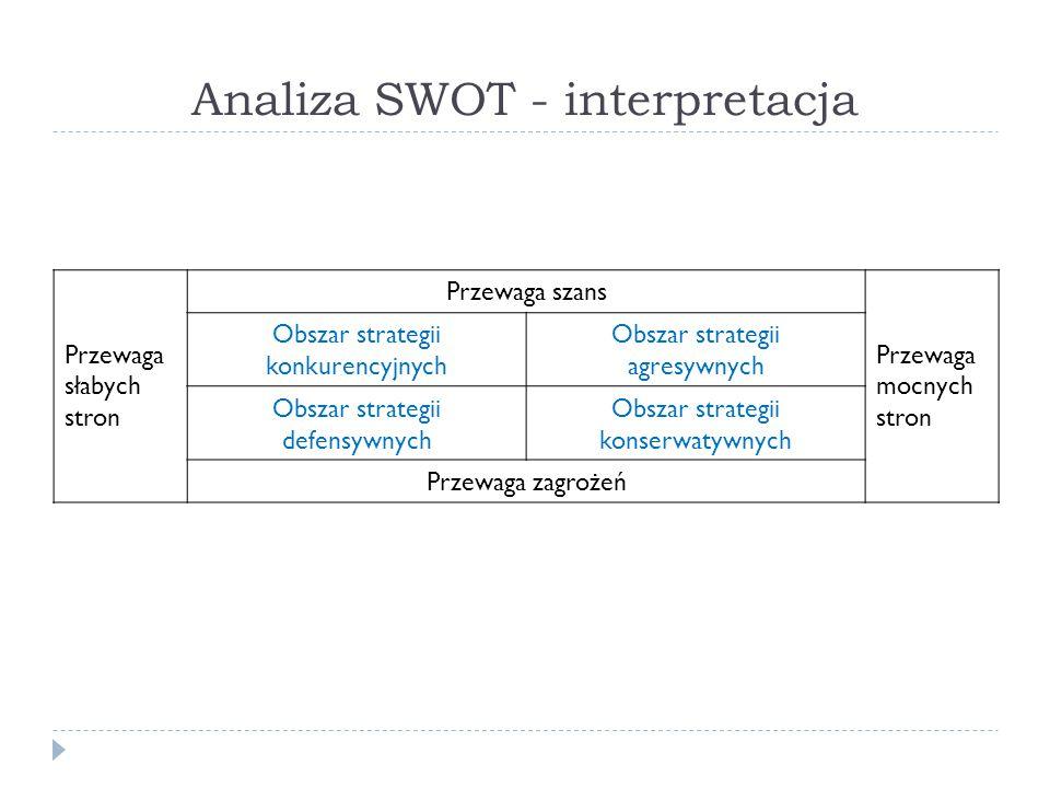 Analiza SWOT - interpretacja