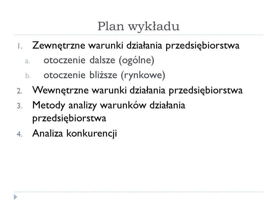 Plan wykładu Zewnętrzne warunki działania przedsiębiorstwa