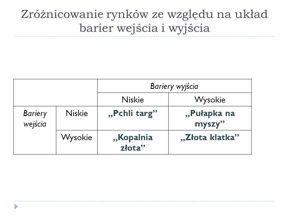 Zróżnicowanie rynków ze względu na układ barier wejścia i wyjścia