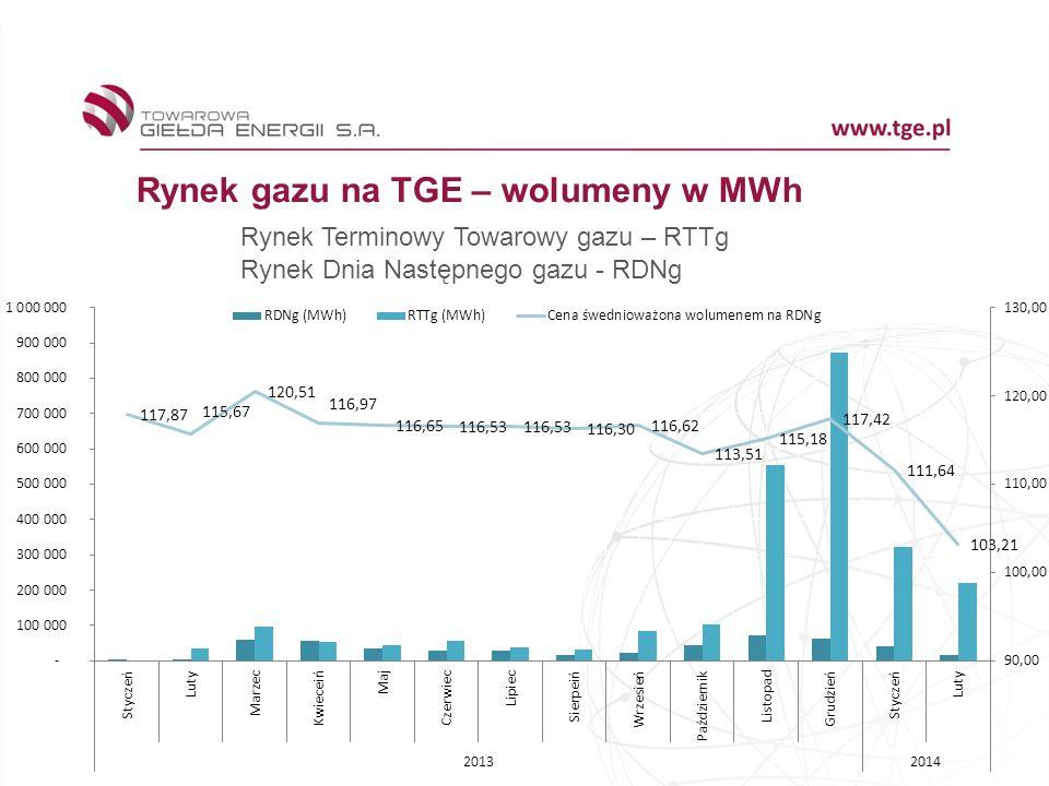 Rynek gazu na TGE – wolumeny w MWh