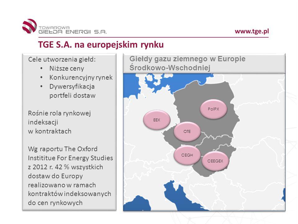 TGE S.A. na europejskim rynku