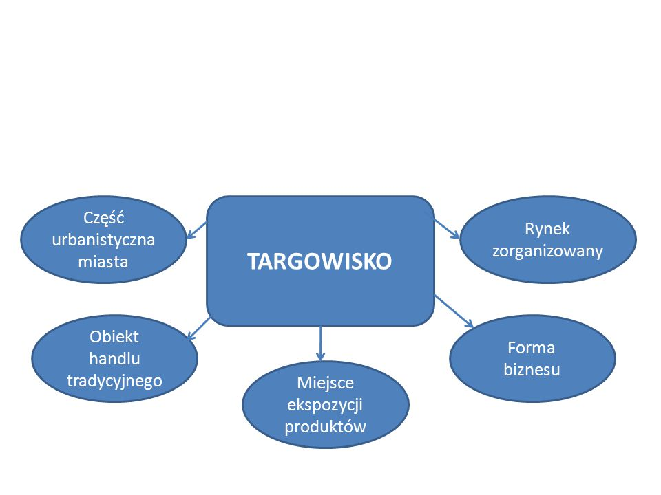 TARGOWISKO Część urbanistyczna miasta Rynek zorganizowany