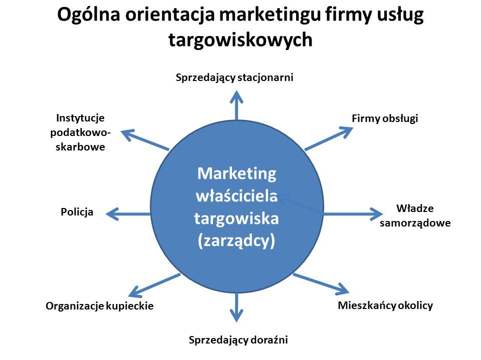 Ogólna orientacja marketingu firmy usług targowiskowych