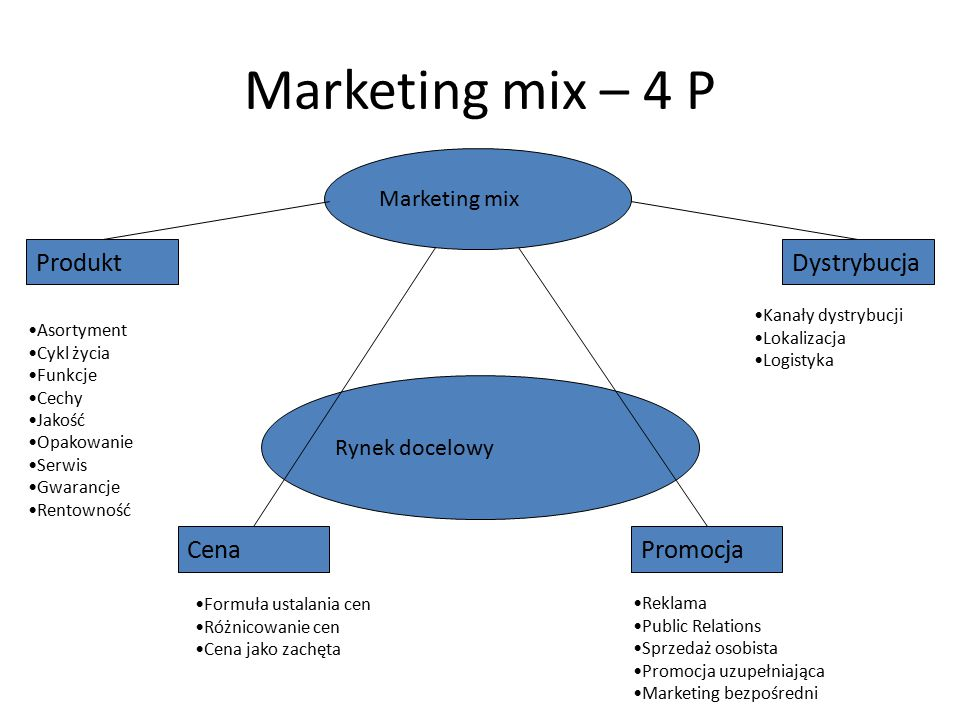Marketing mix – 4 P Produkt Dystrybucja Cena Promocja Marketing mix