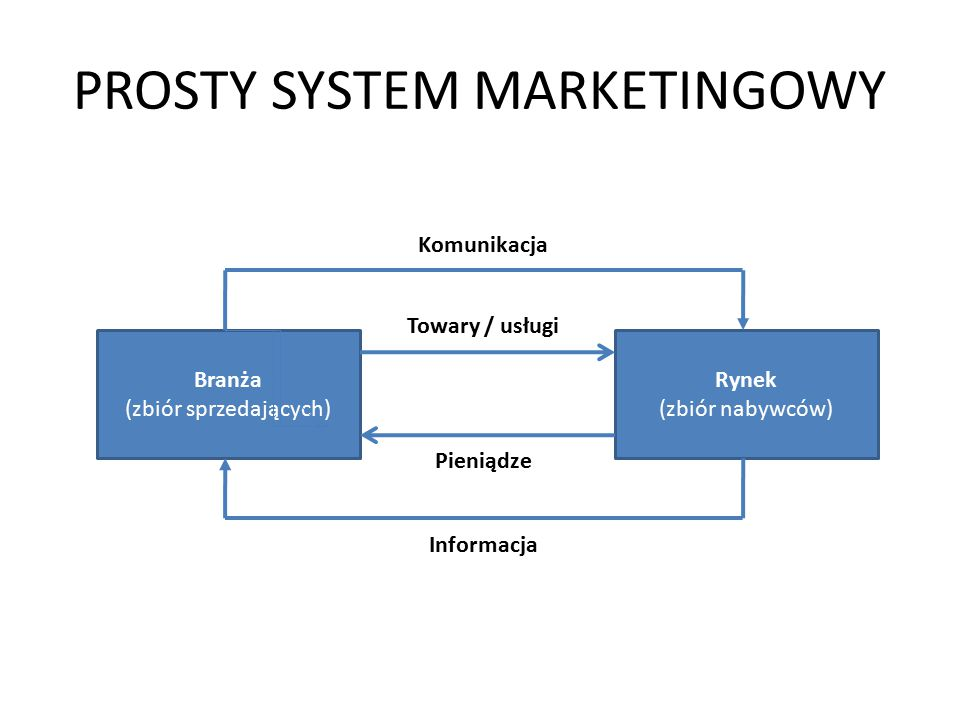 PROSTY SYSTEM MARKETINGOWY