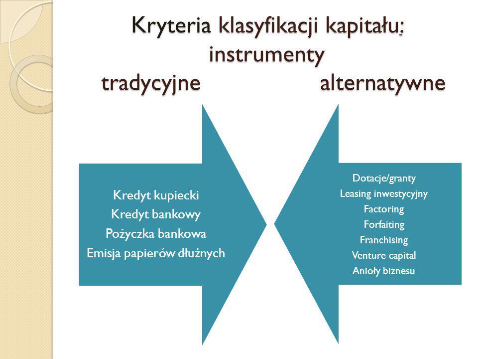 Kryteria klasyfikacji kapitału: instrumenty tradycyjne alternatywne