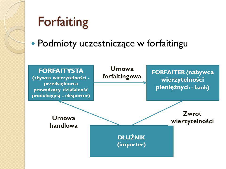 FORFAITER (nabywca wierzytelności pieniężnych - bank)