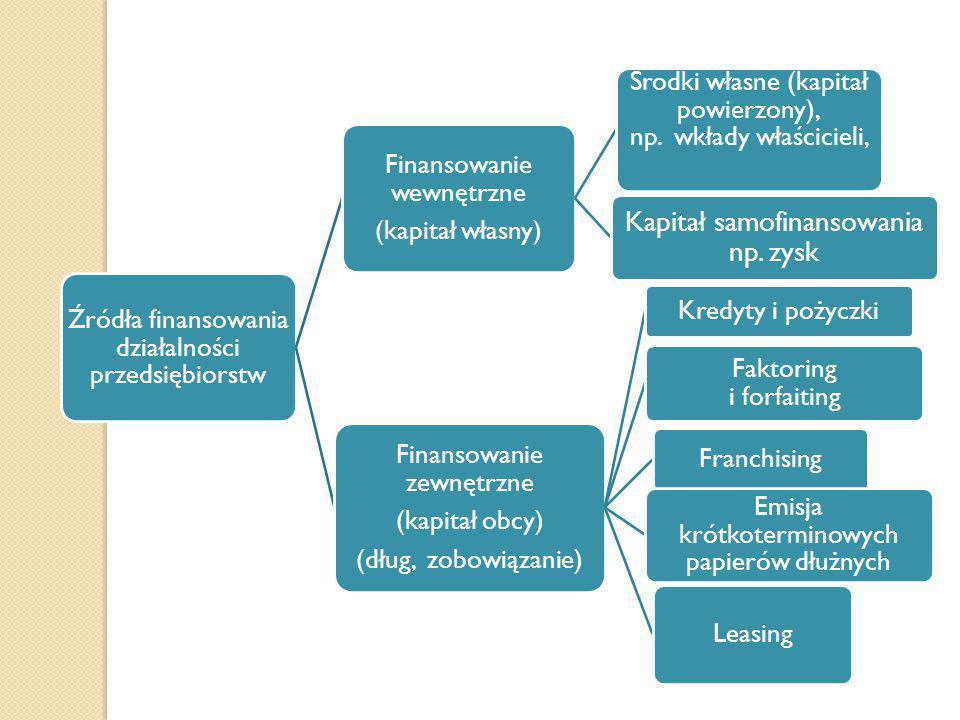 Źródła finansowania działalności przedsiębiorstw