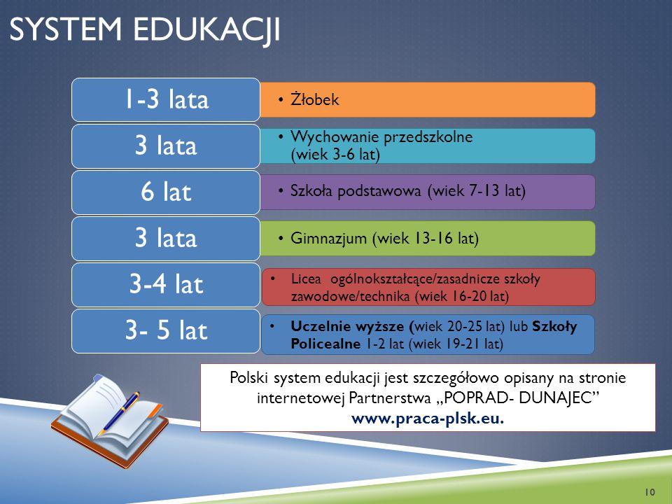 System edukacji 1-3 lata 3 lata 6 lat 3-4 lat 3- 5 lat Żłobek