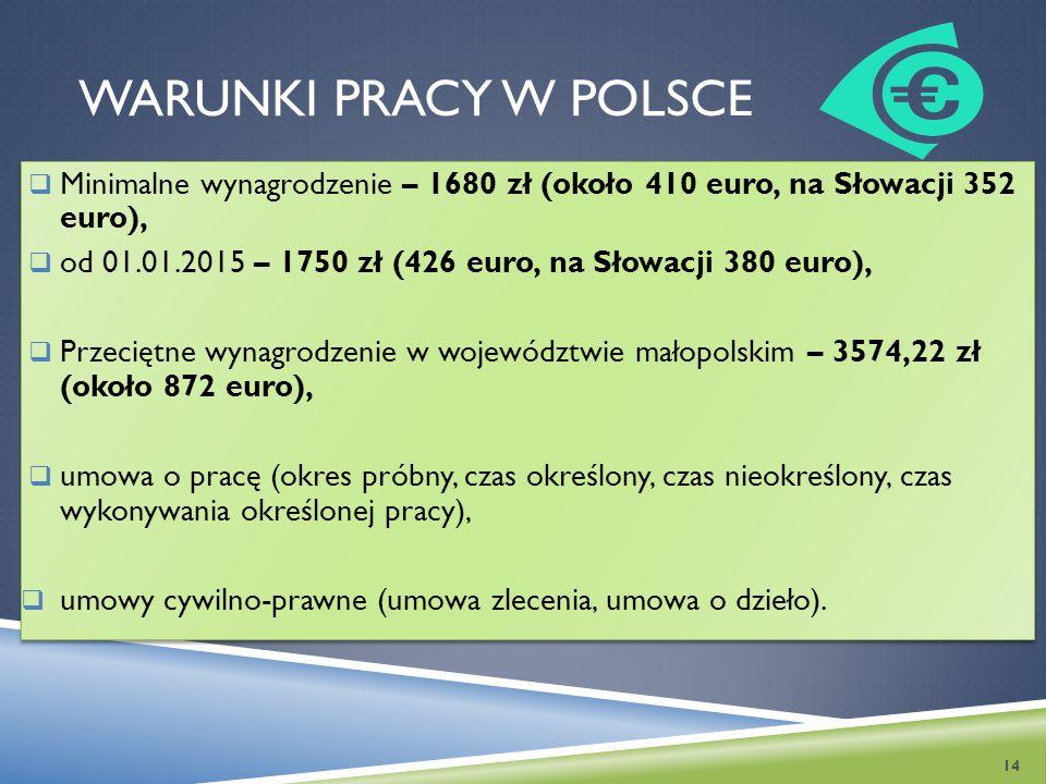 Warunki pracy w Polsce Minimalne wynagrodzenie – 1680 zł (około 410 euro, na Słowacji 352 euro),