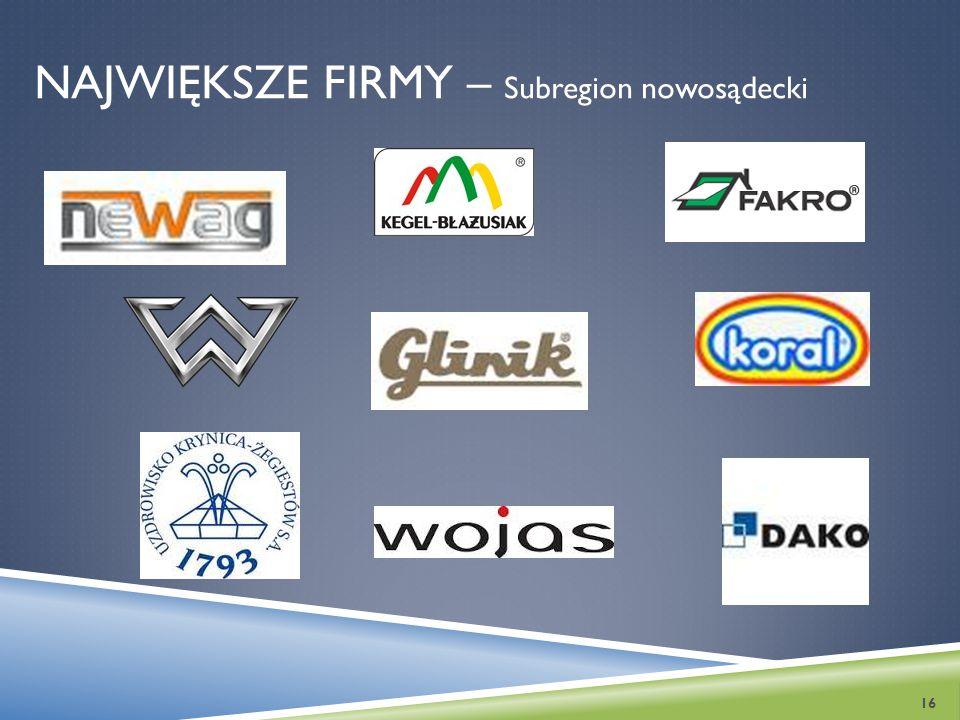 Największe Firmy – Subregion nowosądecki