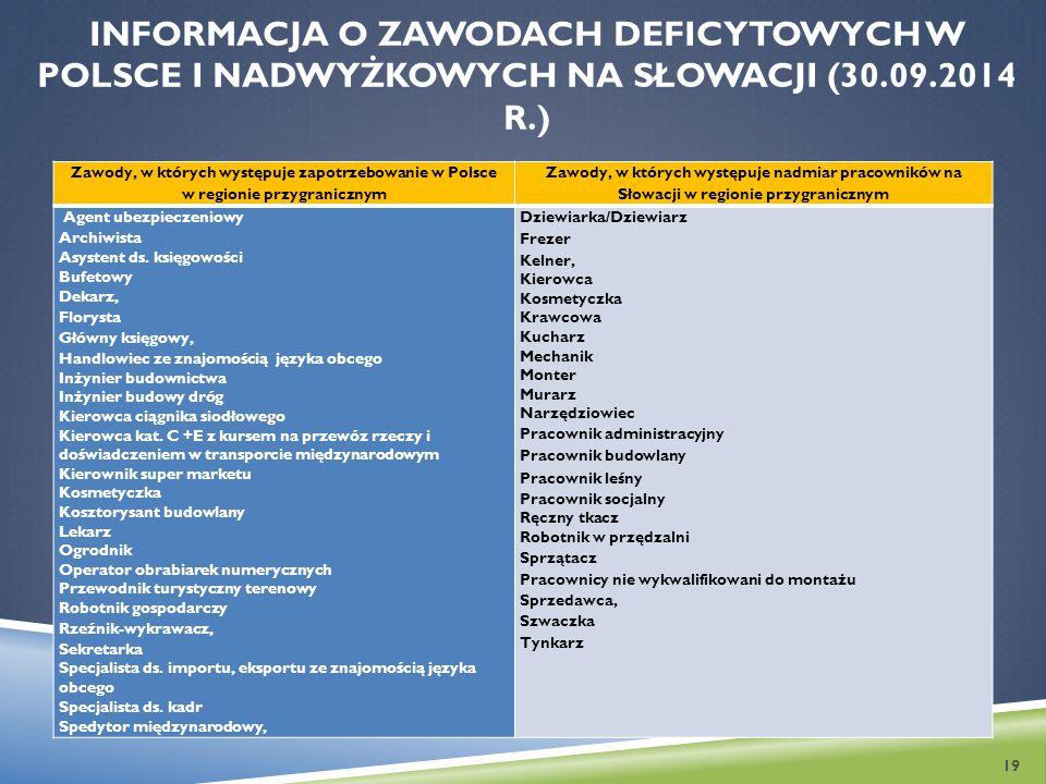 Informacja o zawodach deficytowych w Polsce i nadwyżkowych na Słowacji (30.09.2014 r.)