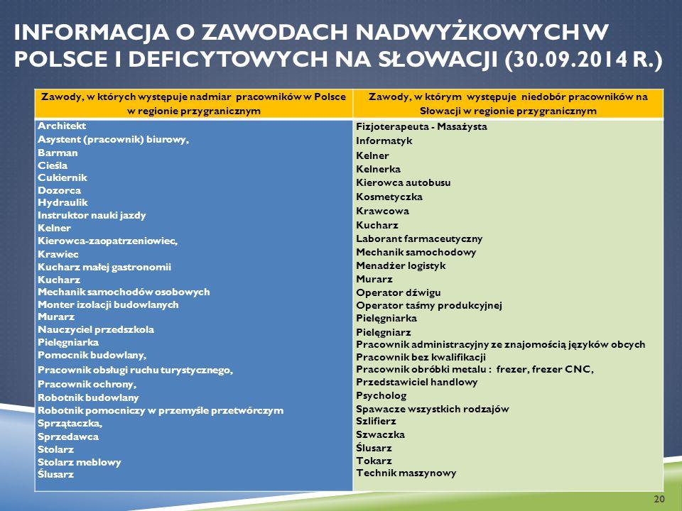 Informacja o zawodach nadwyżkowych w Polsce i deficytowych na Słowacji (30.09.2014 r.)
