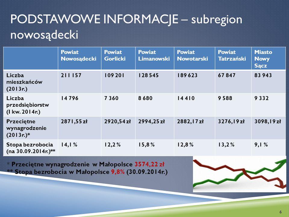 Podstawowe informacje – subregion nowosądecki