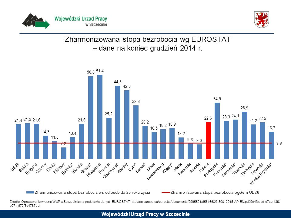 Zharmonizowana stopa bezrobocia wg EUROSTAT – dane na koniec grudzień 2014 r.