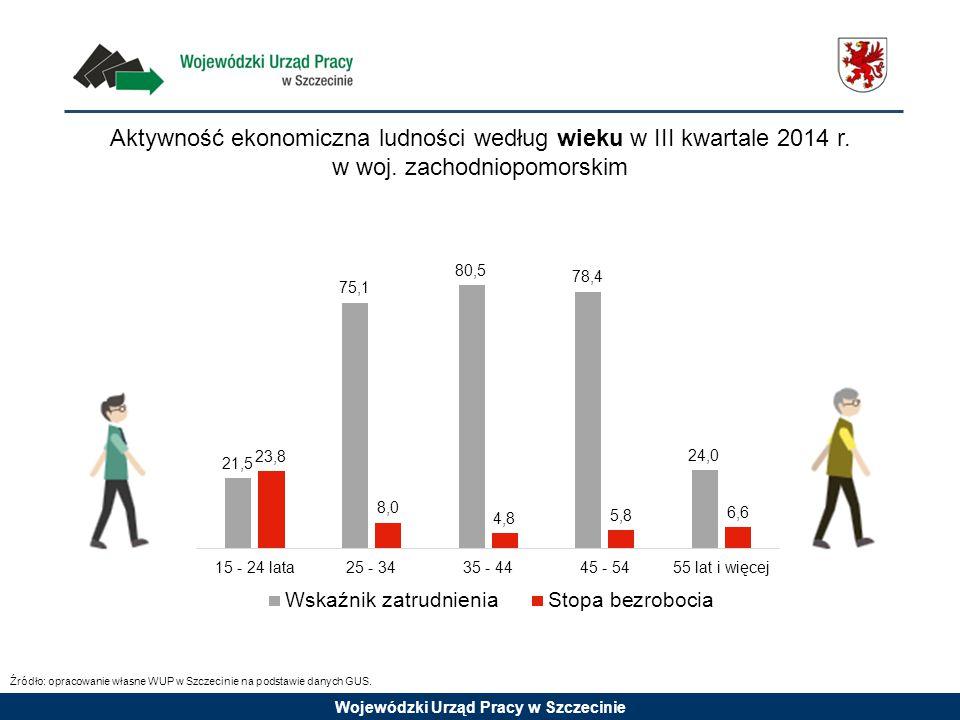 Aktywność ekonomiczna ludności według wieku w III kwartale 2014 r