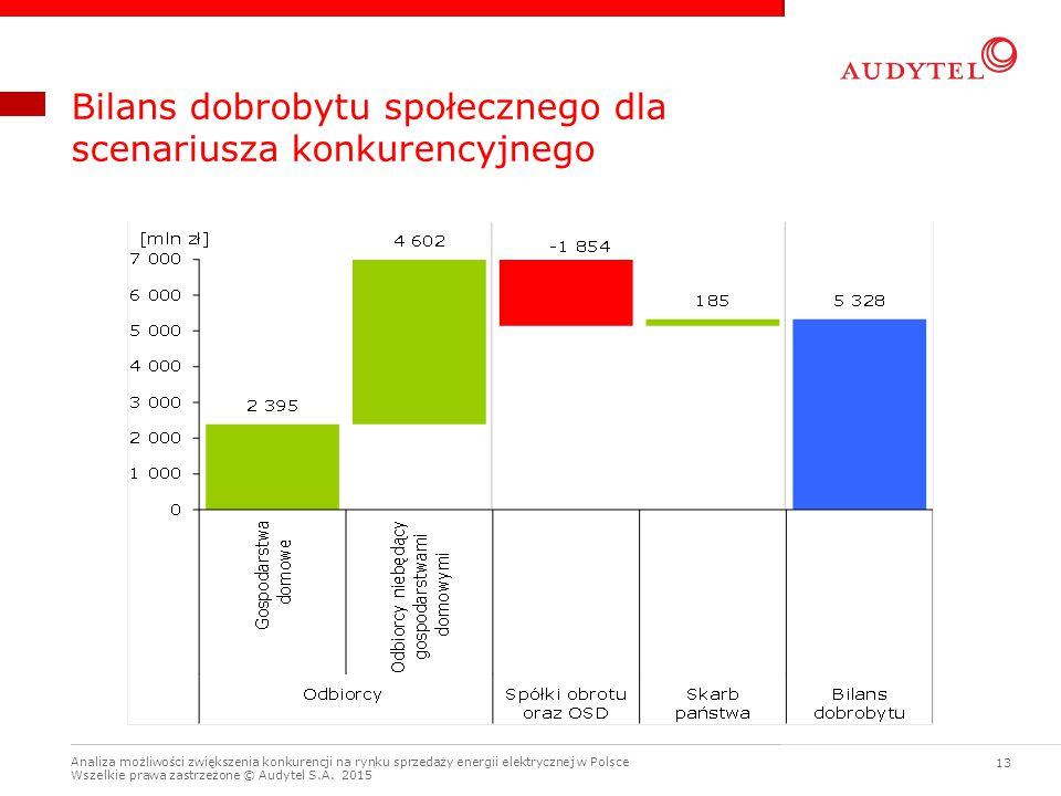 Bilans dobrobytu społecznego dla scenariusza konkurencyjnego